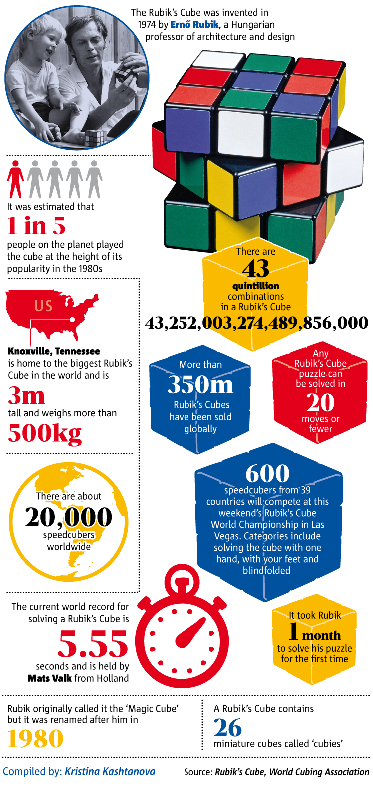История кубика Рубика в картинках цифры и факты